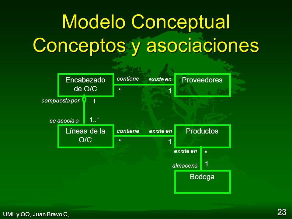Modelo Conceptual Conceptos y asociaciones