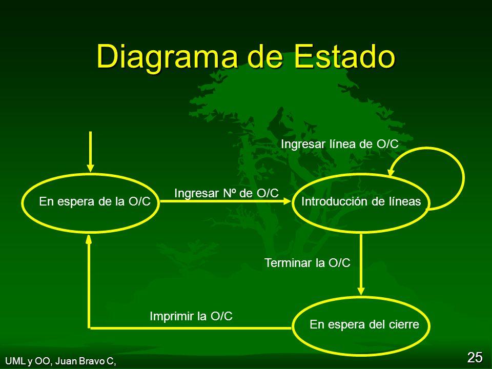 Diagrama de Estado Ingresar Nº de O/C Terminar la O/C