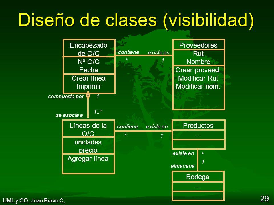 Diseño de clases (visibilidad)