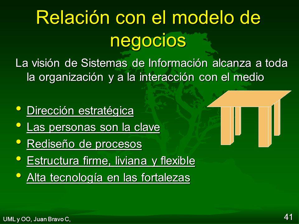 Relación con el modelo de negocios