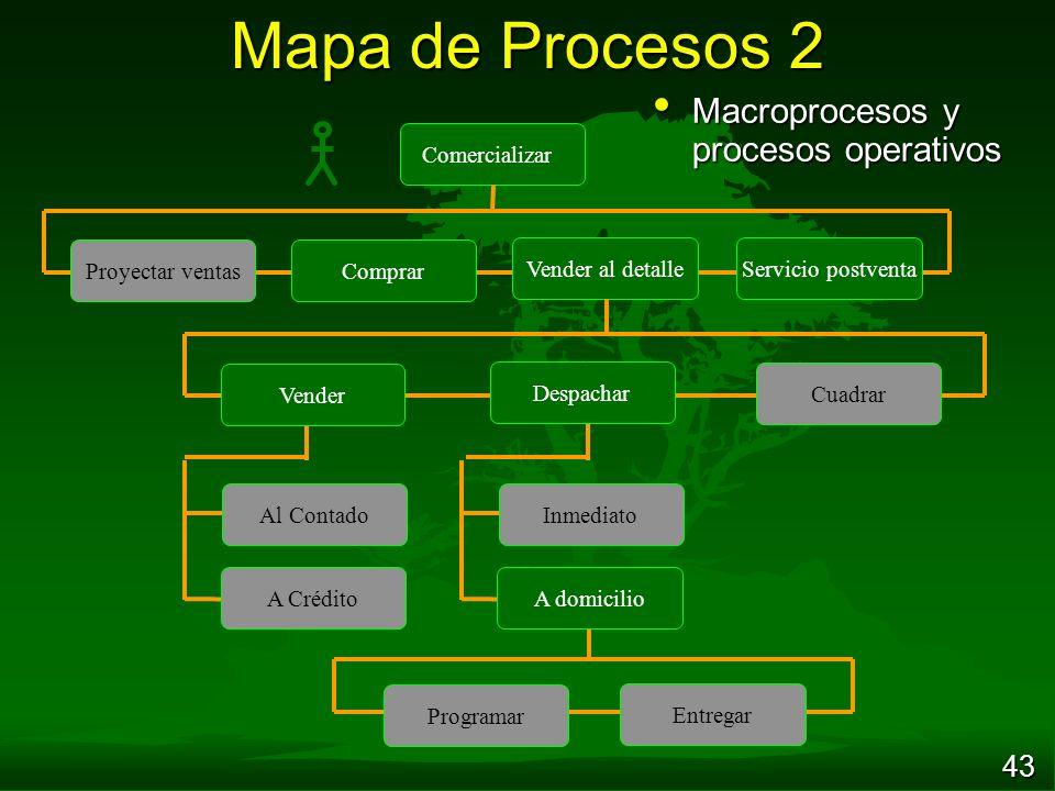 Mapa de Procesos 2 Macroprocesos y procesos operativos Comercializar