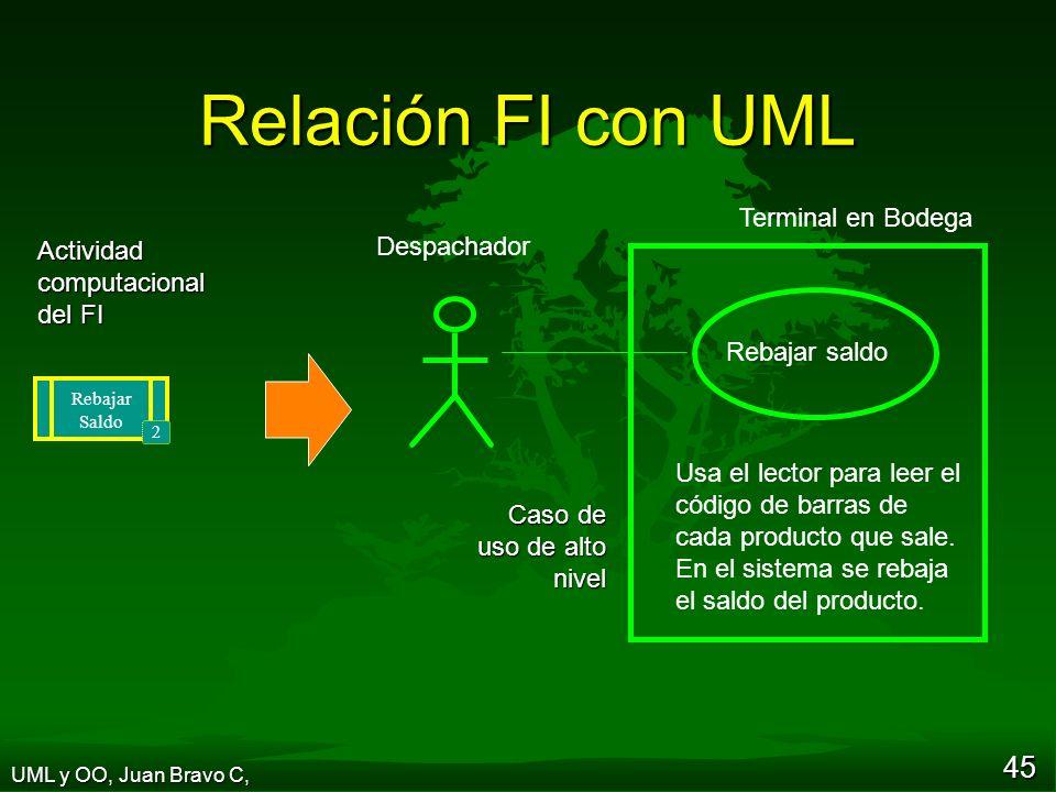 Relación FI con UML Terminal en Bodega Despachador