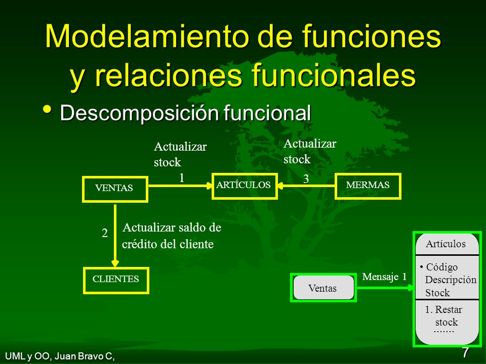 Modelamiento de funciones y relaciones funcionales