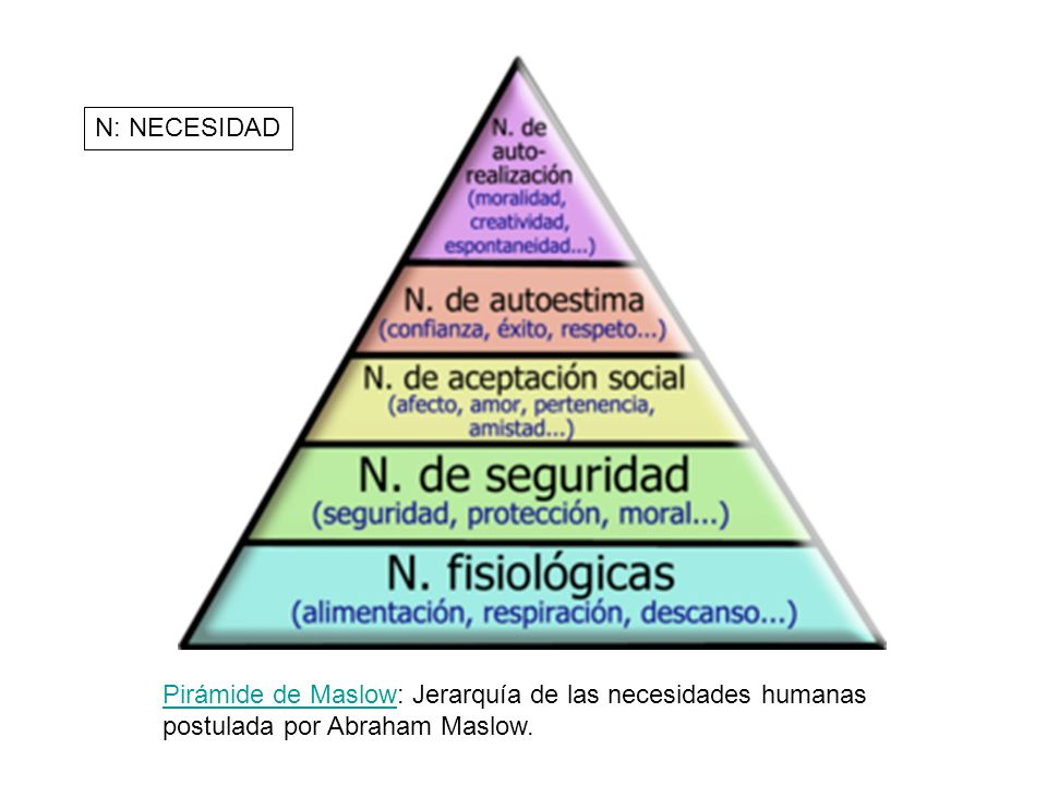 N: NECESIDAD Pirámide de Maslow: Jerarquía de las necesidades humanas postulada por Abraham Maslow.