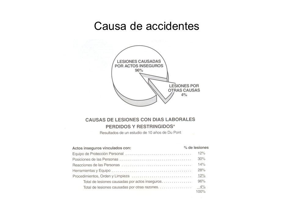 Causa de accidentes