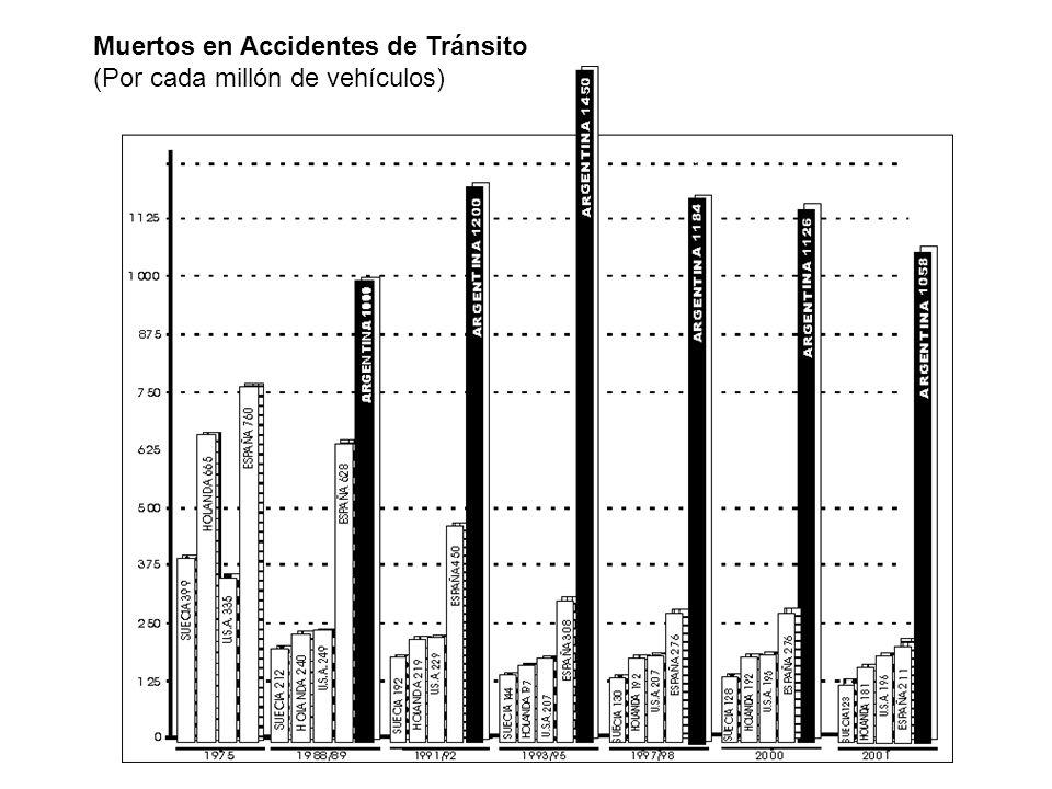 Muertos en Accidentes de Tránsito (Por cada millón de vehículos)