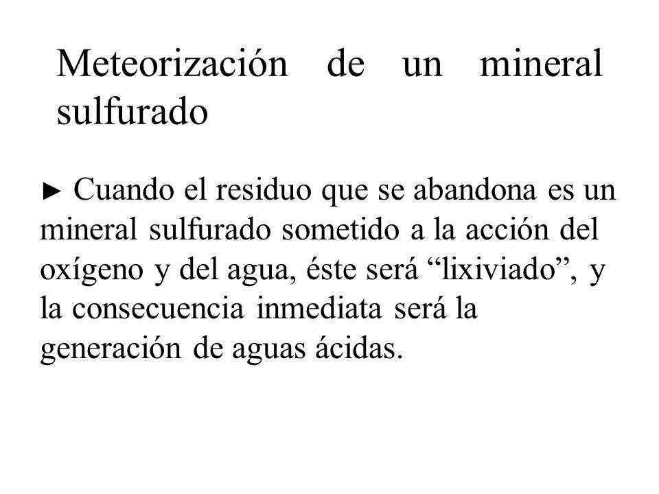 Meteorización de un mineral sulfurado