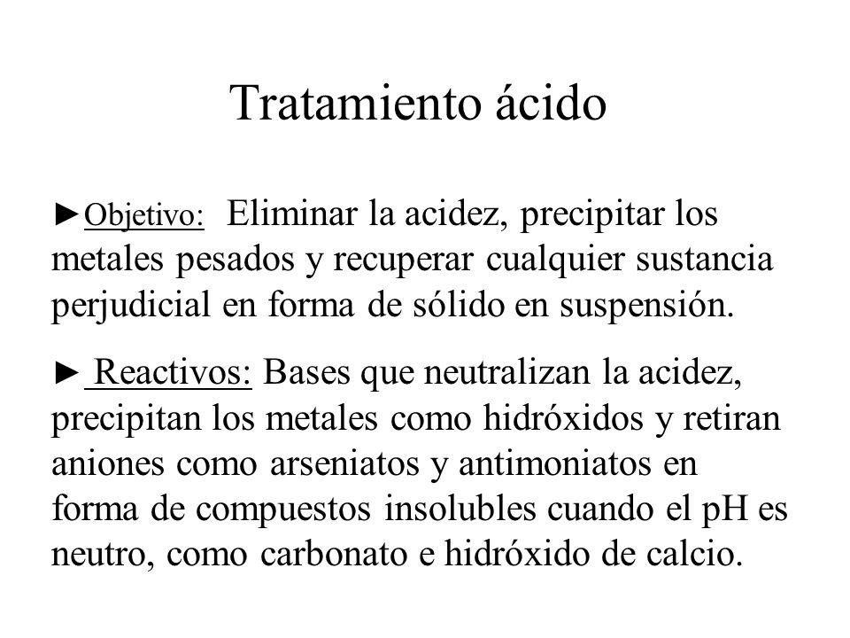 Tratamiento ácido