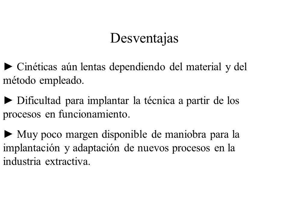 Desventajas ► Cinéticas aún lentas dependiendo del material y del método empleado.