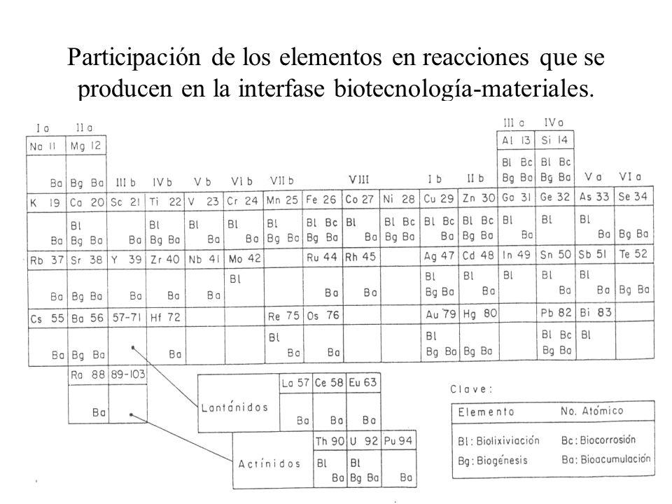 Participación de los elementos en reacciones que se producen en la interfase biotecnología-materiales.