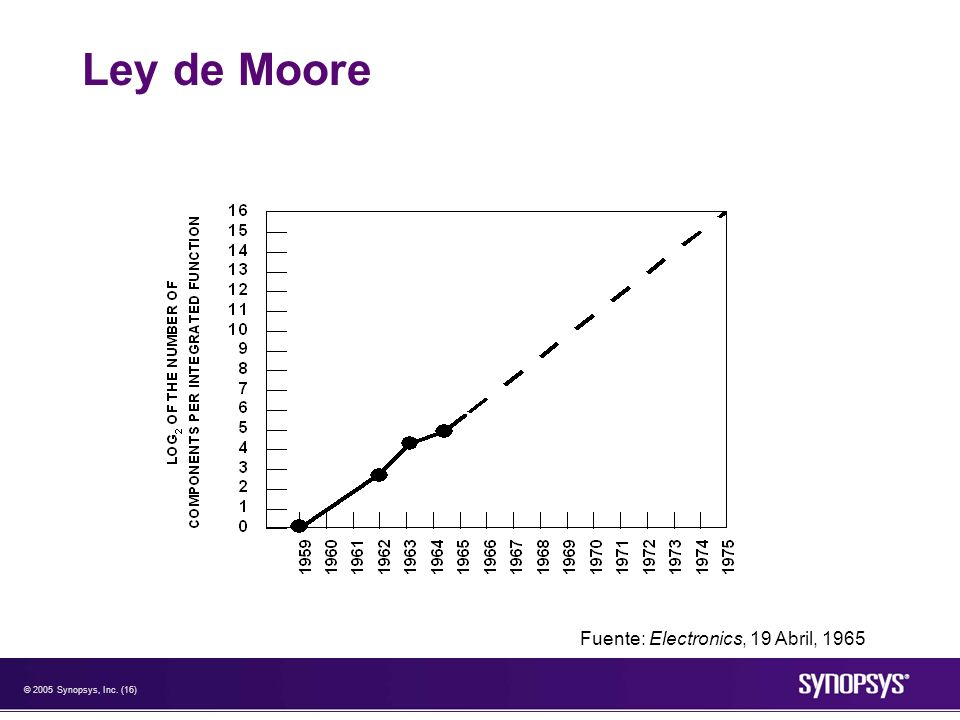 Ley de Moore Fuente: Electronics, 19 Abril, 1965