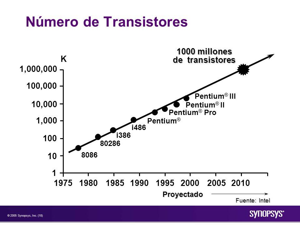 Número de Transistores