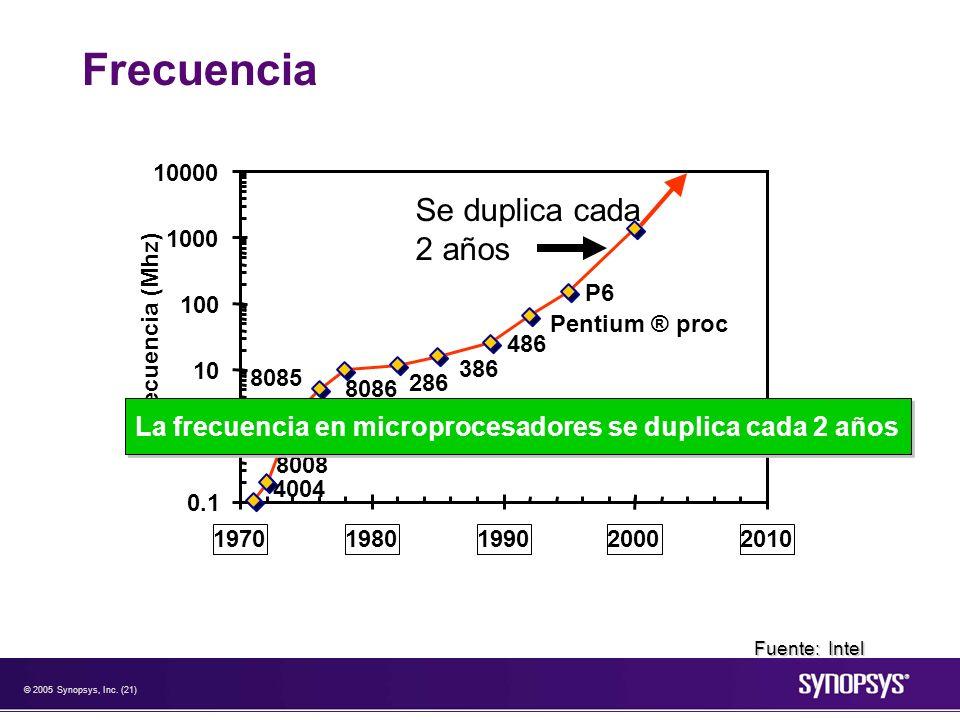 La frecuencia en microprocesadores se duplica cada 2 años
