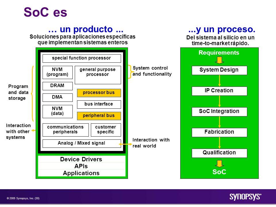 SoC es … un producto ... ...y un proceso. SoC Requirements