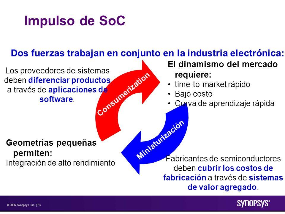 Impulso de SoC Dos fuerzas trabajan en conjunto en la industria electrónica: El dinamismo del mercado requiere:
