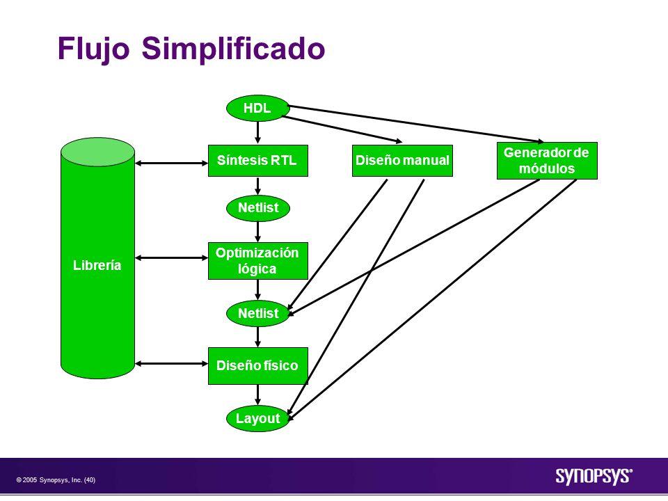 Flujo Simplificado HDL Librería Síntesis RTL Diseño manual