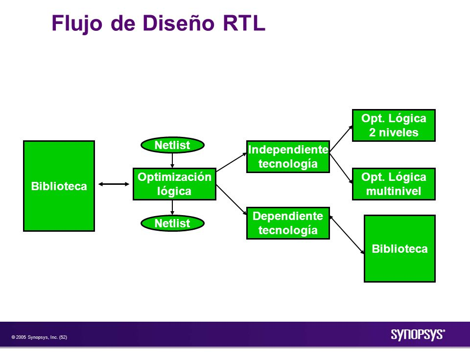 Flujo de Diseño RTL Opt. Lógica 2 niveles Netlist Biblioteca