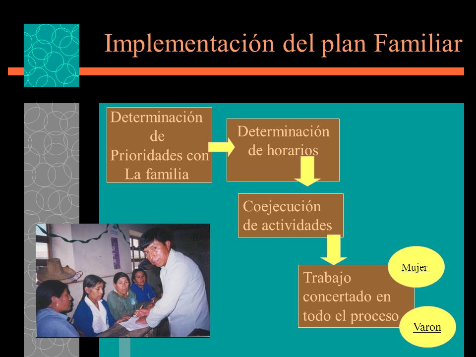 Implementación del plan Familiar