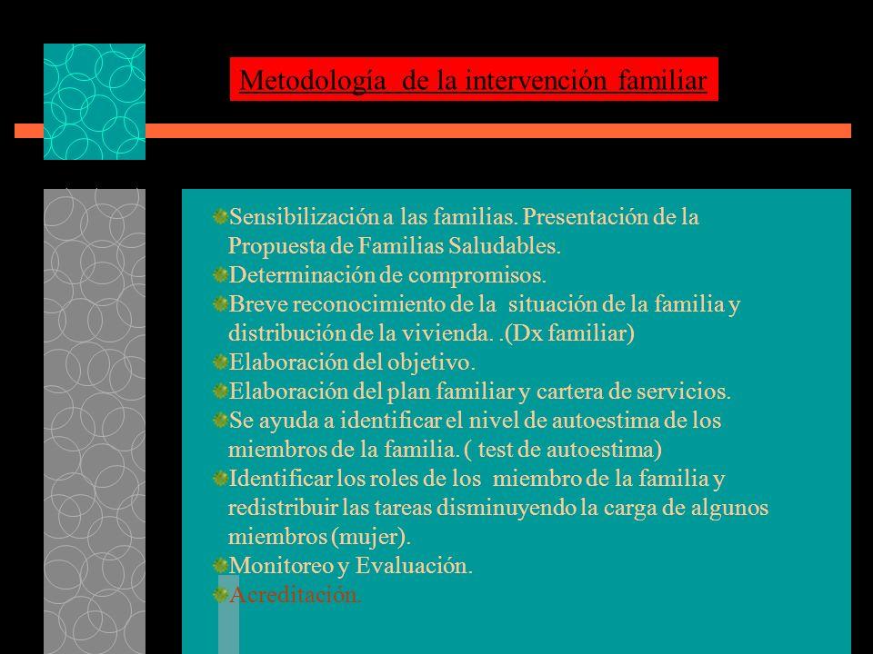 Metodología de la intervención familiar