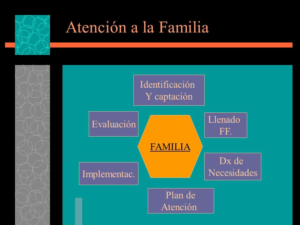 Atención a la Familia Identificación Y captación Llenado Evaluación