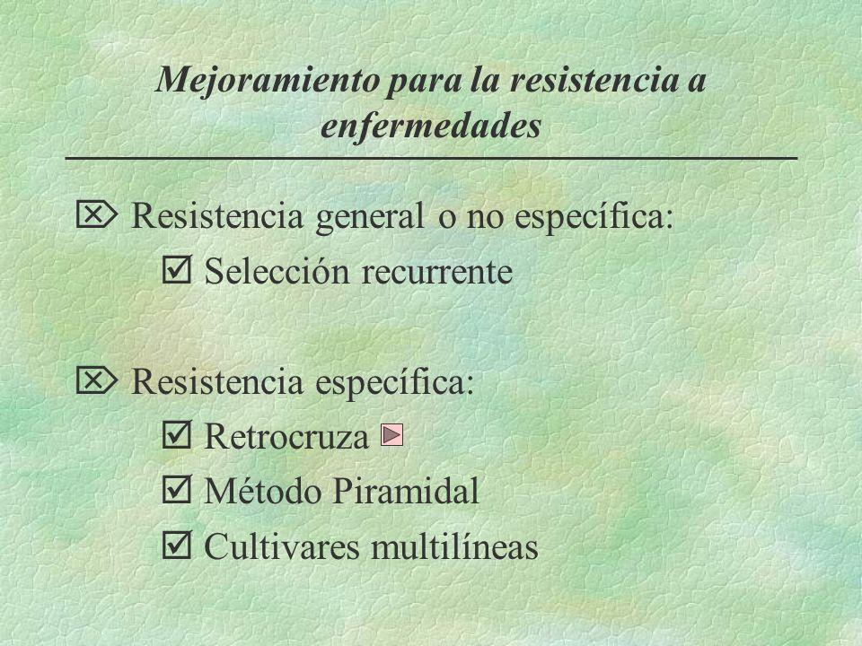 Mejoramiento para la resistencia a enfermedades
