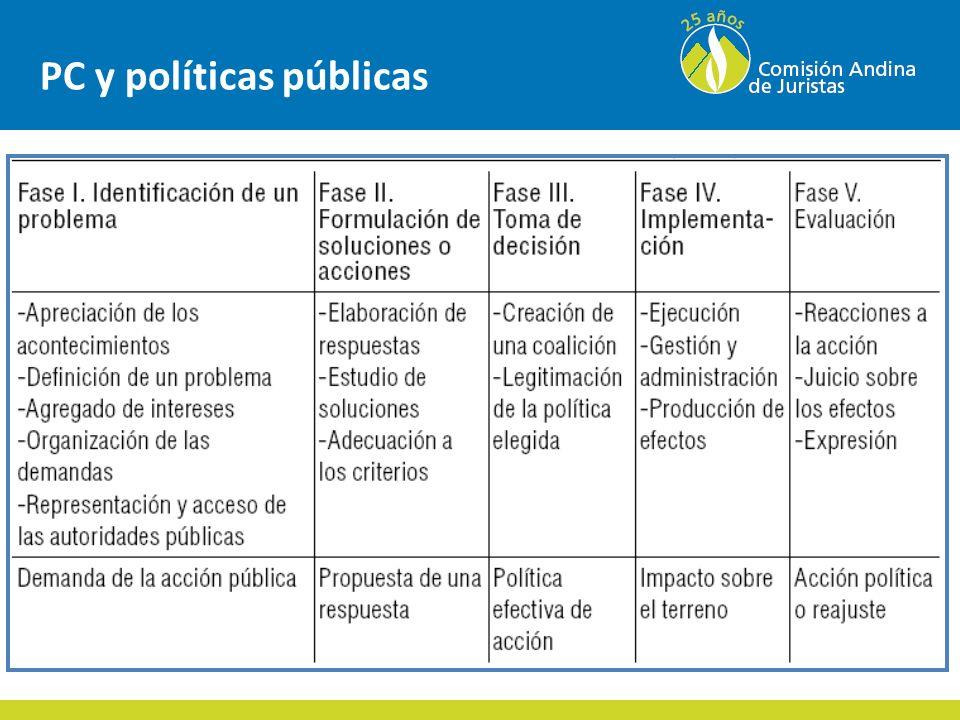 PC y políticas públicas