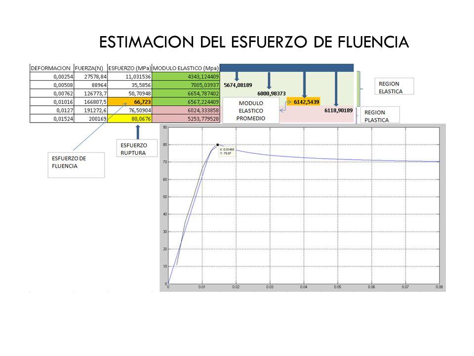 ESTIMACION DEL ESFUERZO DE FLUENCIA