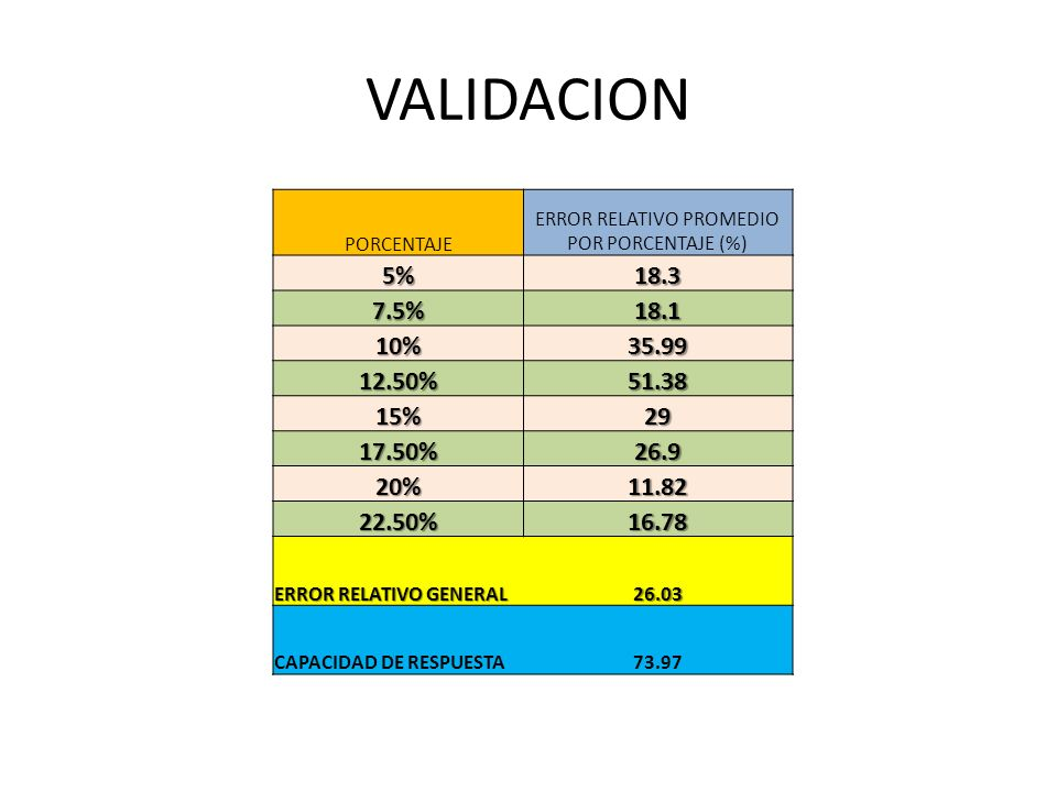 ERROR RELATIVO PROMEDIO POR PORCENTAJE (%)