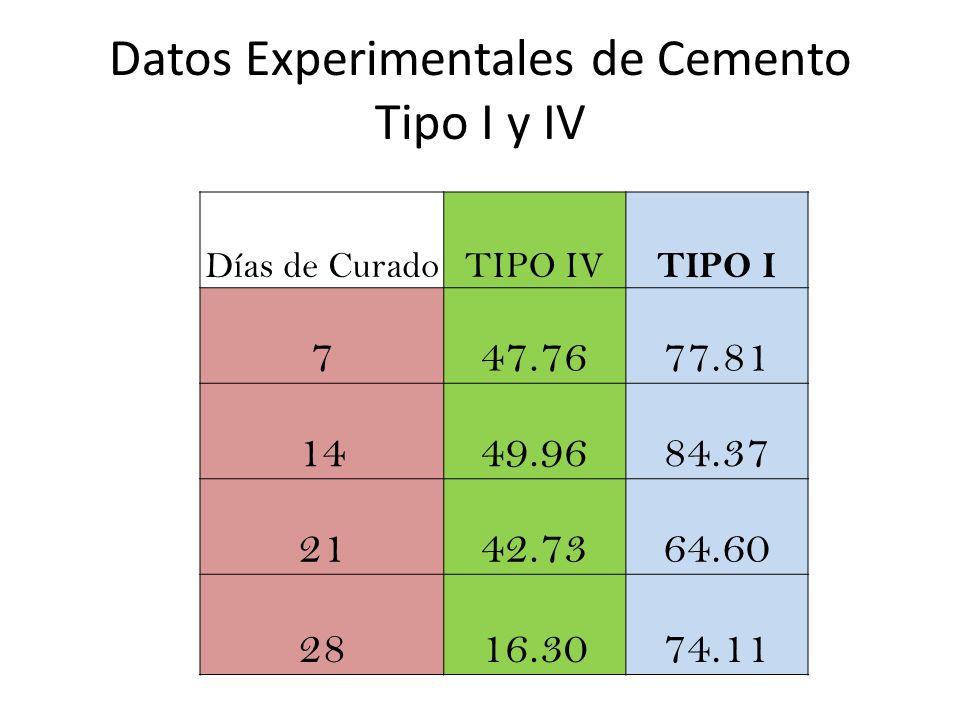 Datos Experimentales de Cemento Tipo I y IV