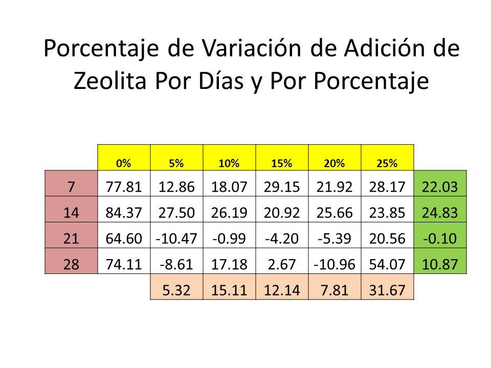 Porcentaje de Variación de Adición de Zeolita Por Días y Por Porcentaje
