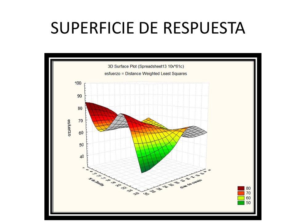 SUPERFICIE DE RESPUESTA