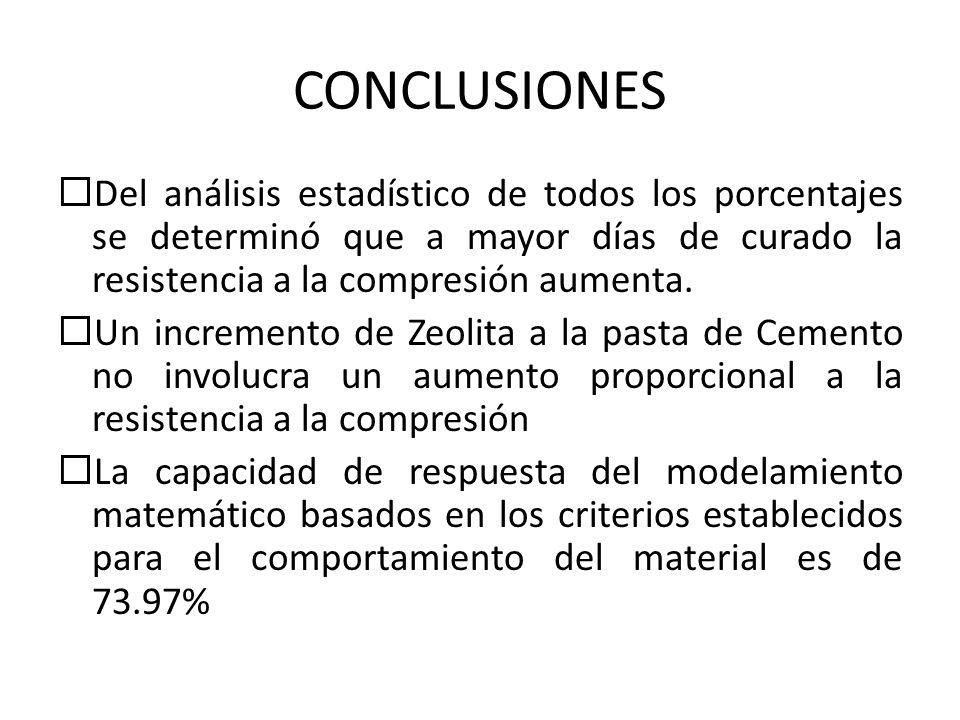 CONCLUSIONES Del análisis estadístico de todos los porcentajes se determinó que a mayor días de curado la resistencia a la compresión aumenta.