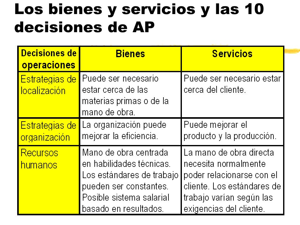 Los bienes y servicios y las 10 decisiones de AP
