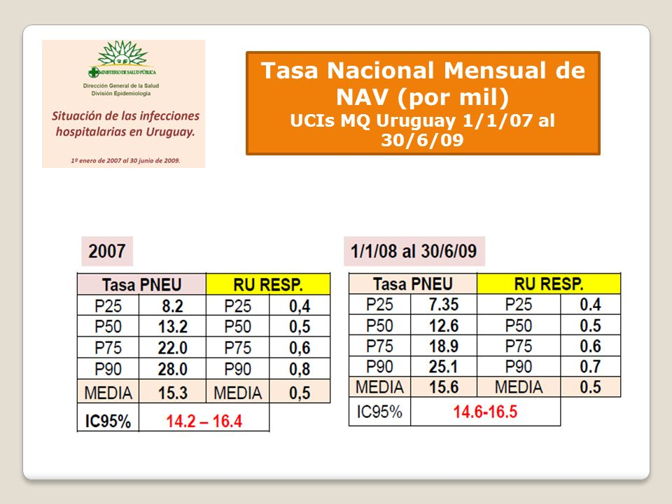 Tasa Nacional Mensual de NAV (por mil)