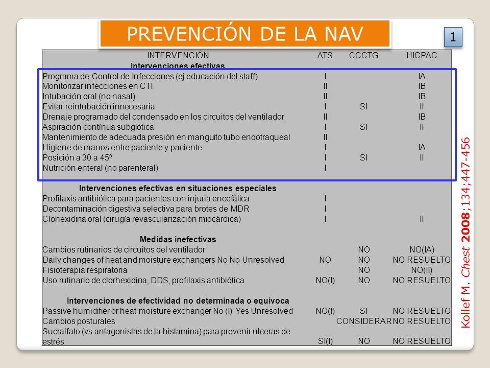 PREVENCIÓN DE LA NAV 1 Kollef M. Chest 2008;134;447-456 INTERVENCIÓN