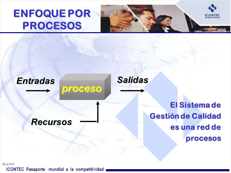 ENFOQUE POR PROCESOS proceso Salidas Entradas Recursos