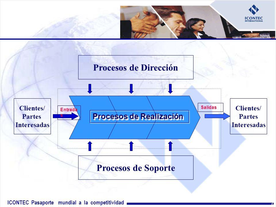 Procesos de Dirección Procesos de Soporte