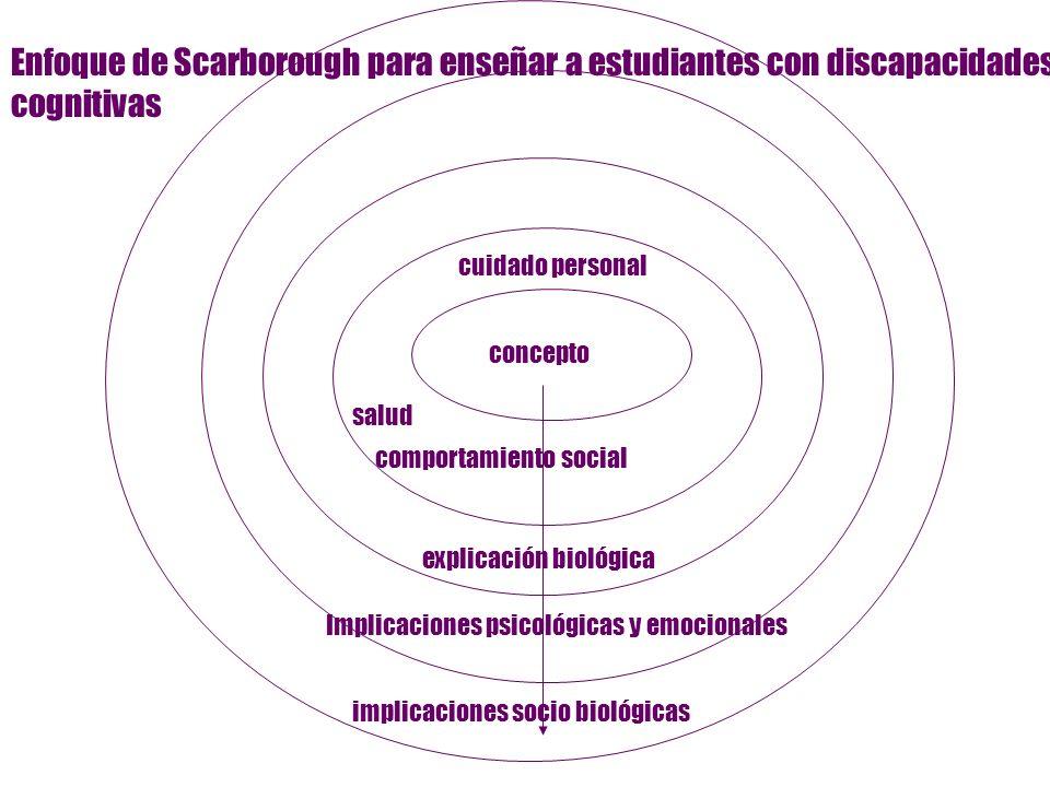 Enfoque de Scarborough para enseñar a estudiantes con discapacidades cognitivas