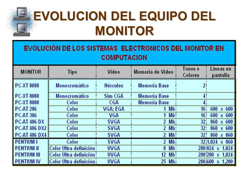 EVOLUCION DEL EQUIPO DEL MONITOR