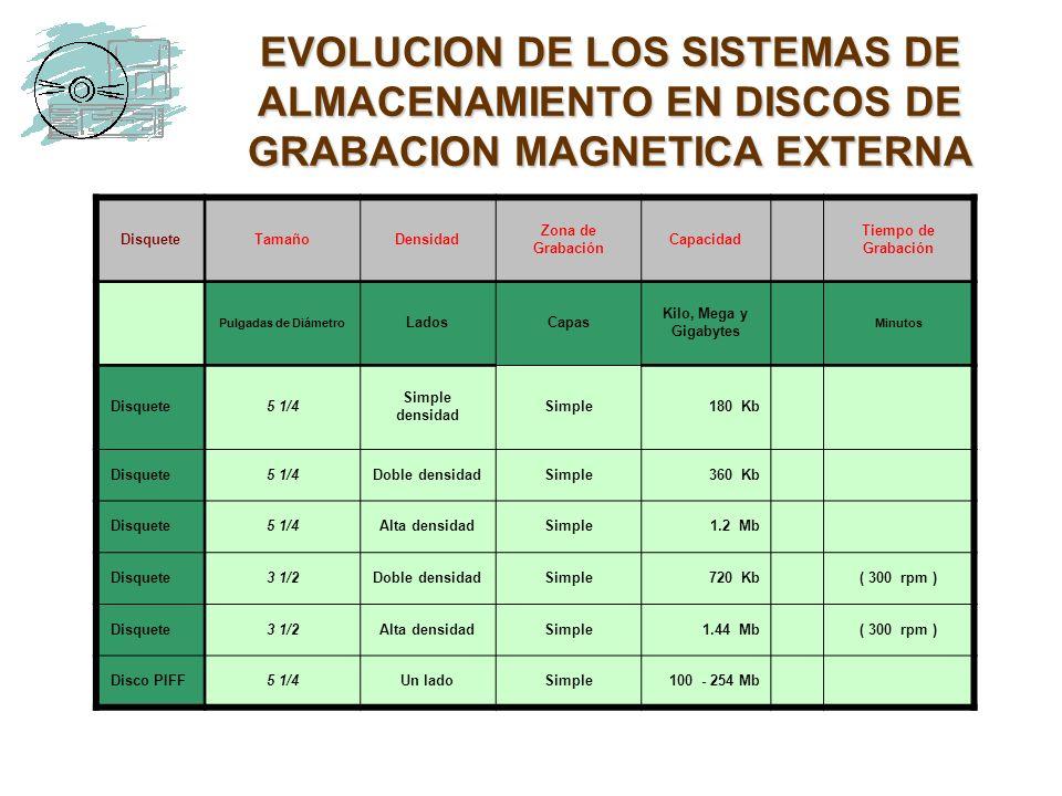 EVOLUCION DE LOS SISTEMAS DE ALMACENAMIENTO EN DISCOS DE GRABACION MAGNETICA EXTERNA