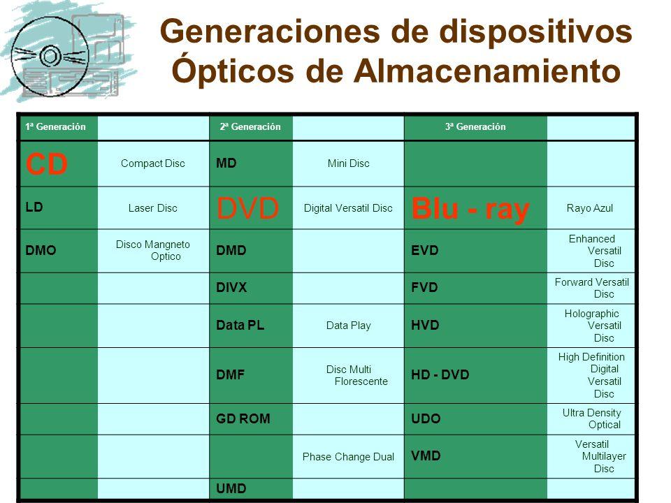 Generaciones de dispositivos Ópticos de Almacenamiento