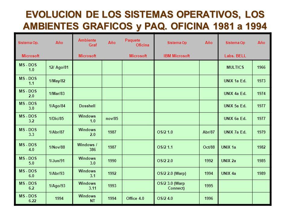 EVOLUCION DE LOS SISTEMAS OPERATIVOS, LOS AMBIENTES GRAFICOS y PAQ