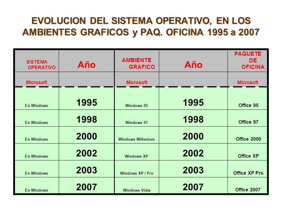 EVOLUCION DEL SISTEMA OPERATIVO, EN LOS AMBIENTES GRAFICOS y PAQ