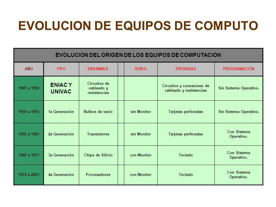 EVOLUCION DE EQUIPOS DE COMPUTO