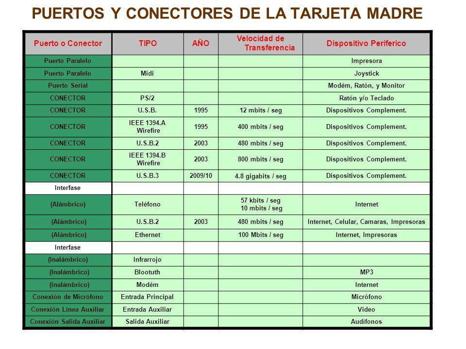 PUERTOS Y CONECTORES DE LA TARJETA MADRE