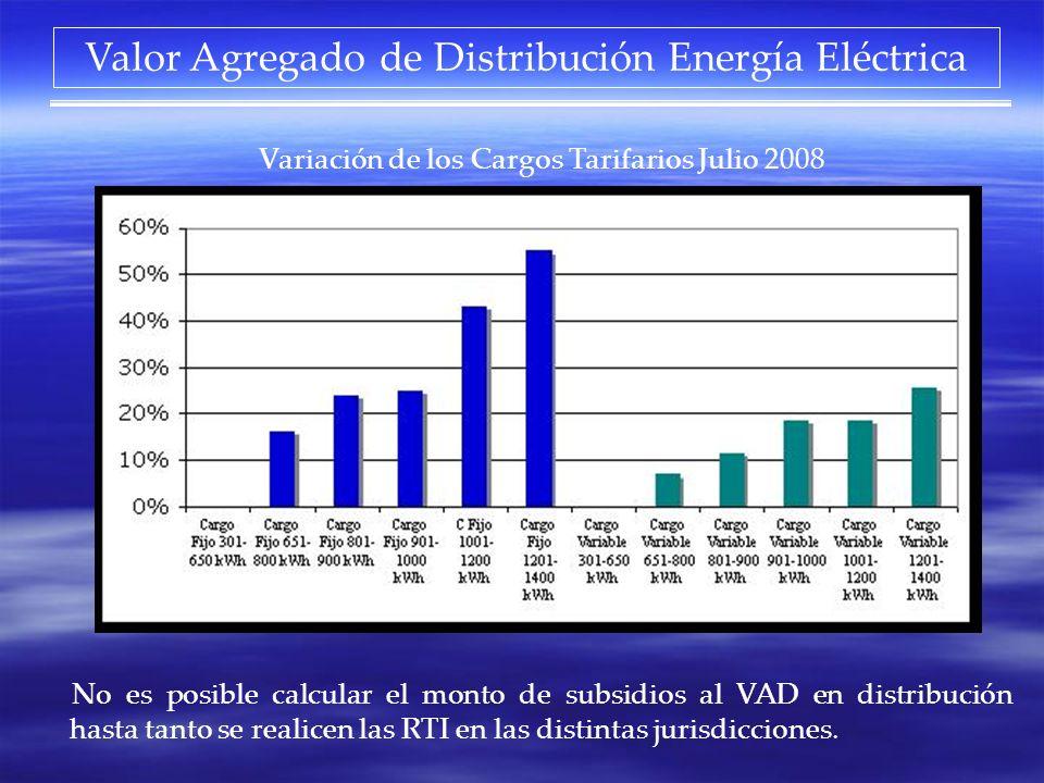 Valor Agregado de Distribución Energía Eléctrica