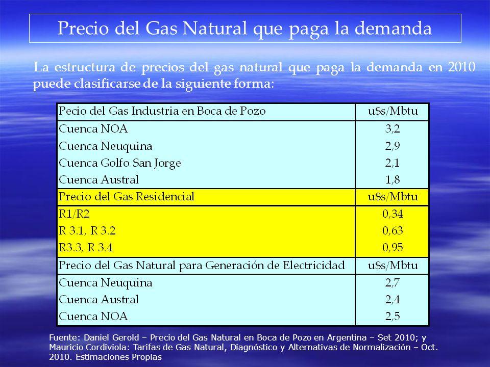 Precio del Gas Natural que paga la demanda