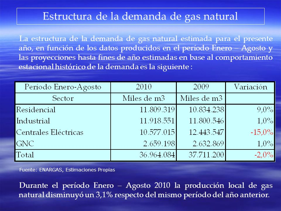Estructura de la demanda de gas natural