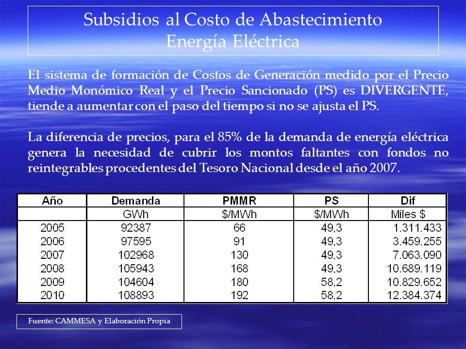 Subsidios al Costo de Abastecimiento Energía Eléctrica
