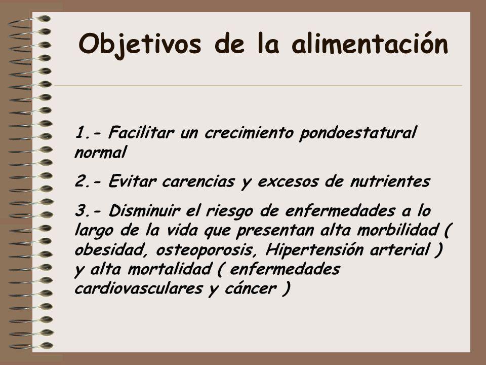 Objetivos de la alimentación